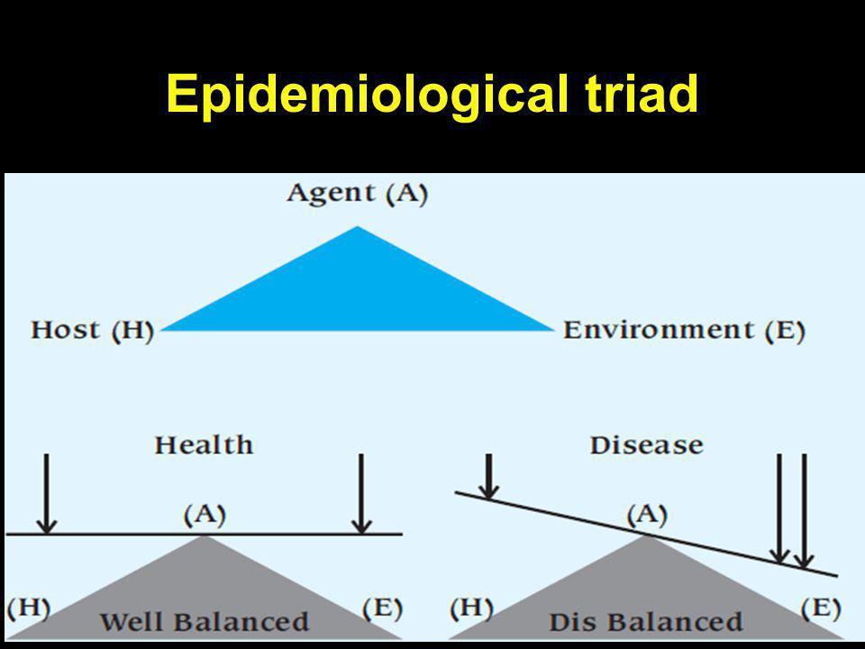 INTERACTION Disease Factor A + - + Factor B - Positive: Synergistic, Transadditivity, Negative: Antagonist, Subadditivity I+ - I- - I- + ?