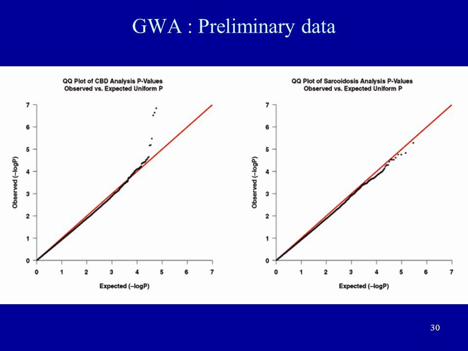 30 GWA : Preliminary data
