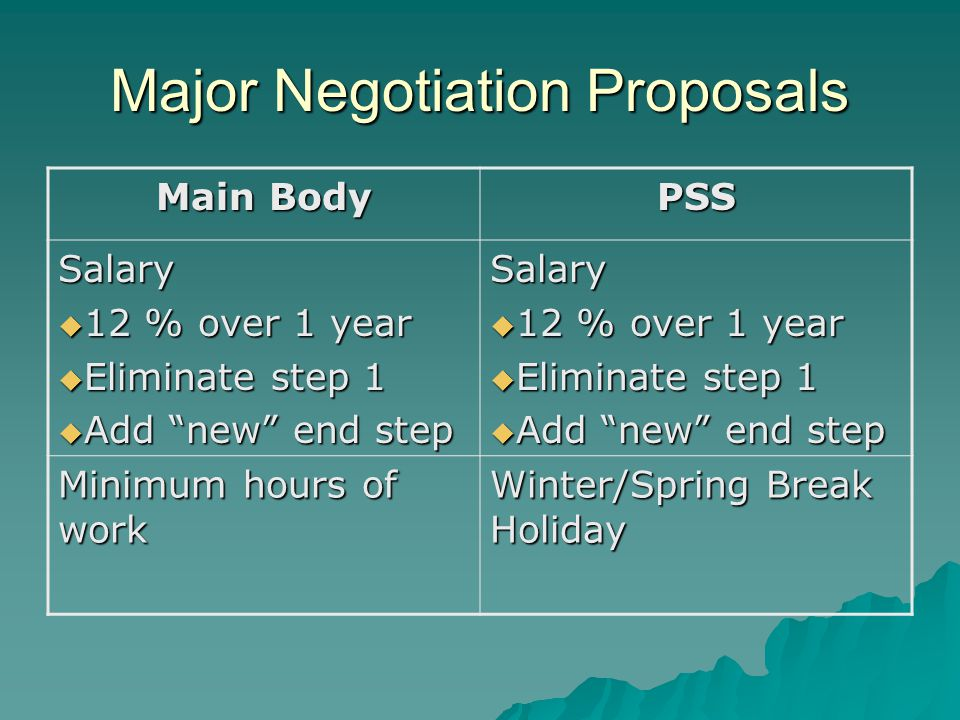 Major Negotiation Proposals Main Body PSS Salary  12 % over 1 year  Eliminate step 1  Add new end step Salary  12 % over 1 year  Eliminate step 1  Add new end step Minimum hours of work Winter/Spring Break Holiday