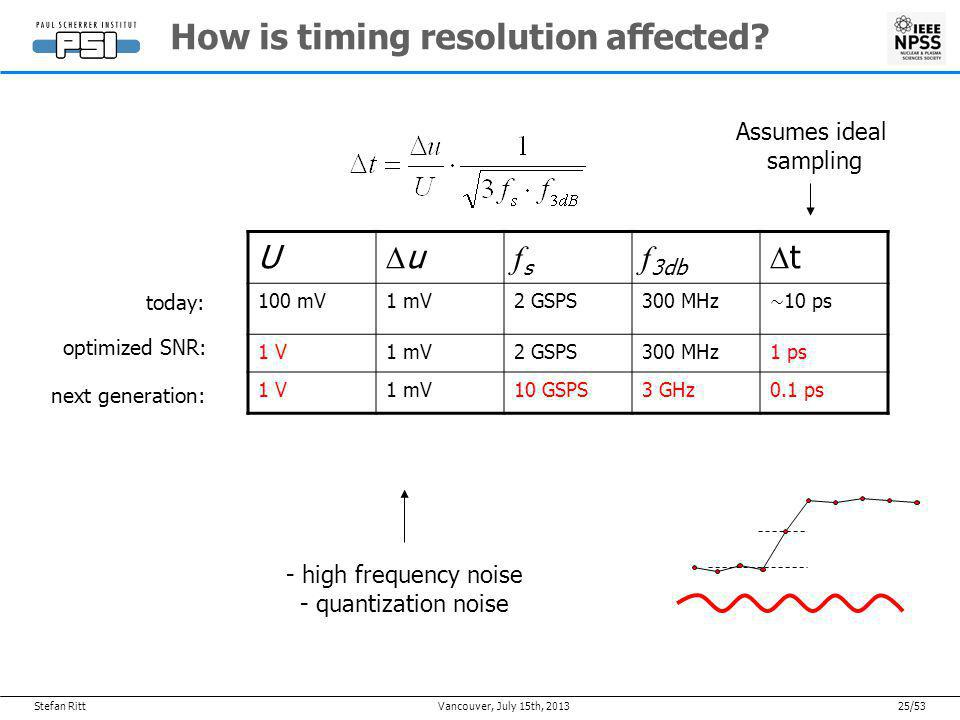 Stefan Ritt24/53July 15th, 2013Vancouver, How is timing resolution affected.