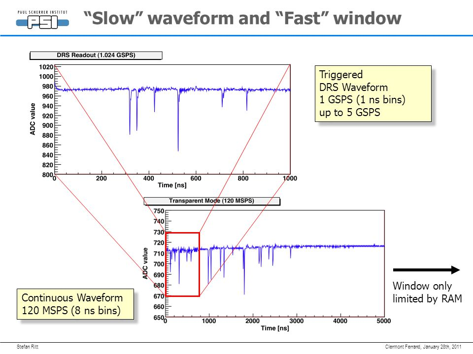 """Stefan RittJanuary 28th, 2011Clermont Ferrand, """"Slow"""" waveform and """"Fast"""" window Continuous Waveform 120 MSPS (8 ns bins) Triggered DRS Waveform 1 GSP"""