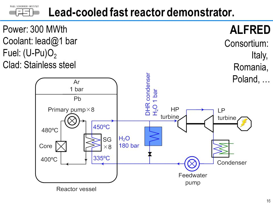 16 Lead-cooled fast reactor demonstrator.