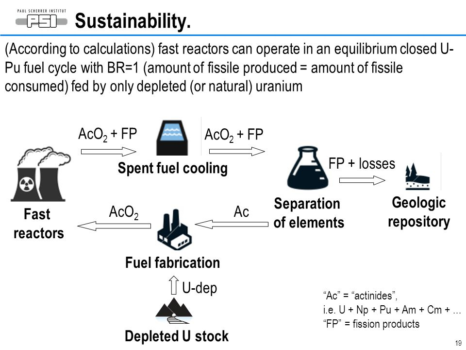 19 Sustainability. Depleted U stock Spent fuel cooling Fuel fabrication Fast reactors Geologic repository Separation of elements U-dep Ac AcO 2 + FP F