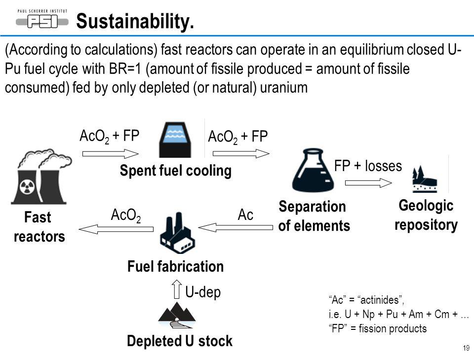 19 Sustainability.