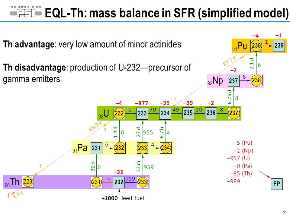 22 EQL-Th: mass balance in SFR (simplified model) 237 239 92 U 93 Np 94 Pu 91 Pa 90 Th 233 +1000 –35 feed fuel 6 959 22 m 231 6 26 h 231 6 232 1.3 d 6 4 234 6.7 h 4 27 d 955 –877 232 179 –4 1 68.9 y 234 –35 49 235 –39 10 236 –2 8 8 6.75 d –2 6 238 6 2.1 d 238 –4 1 1 –1 87.7 y 1 237 1 1.9 y 228 232 1 FP –5 –2 –957 –0 –35 –999 (Pu) (Np) (U) (Pa) (Th) Th advantage : very low amount of minor actinides Th disadvantage : production of U-232—precursor of gamma emitters