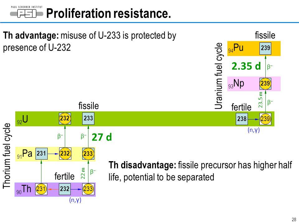 28 Proliferation resistance. 238 239 92 U 93 Np 94 Pu 91 Pa 90 Th 232 233 β–β– β–β– β–β– β–β– Thorium fuel cycle Uranium fuel cycle (n, γ ) fertile fi