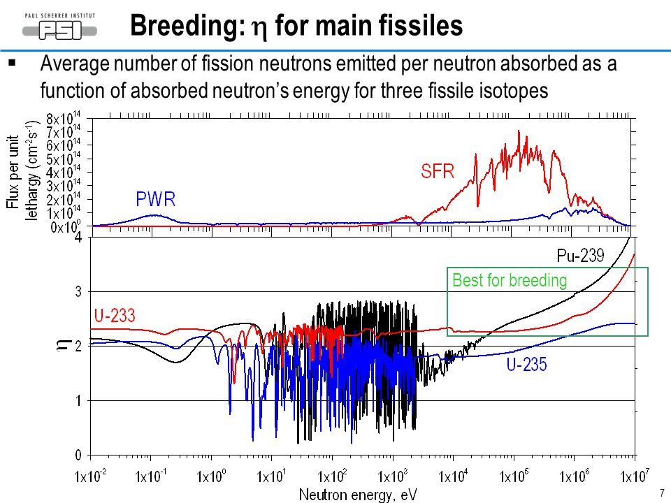 7 Breeding:  for main fissiles  Average number of fission neutrons emitted per neutron absorbed as a function of absorbed neutron's energy for three