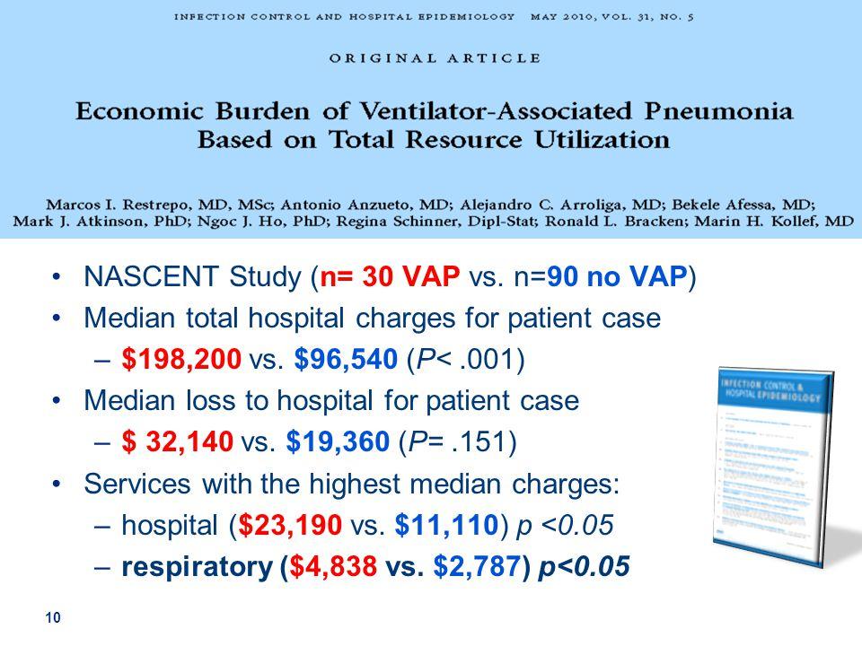 10 NASCENT Study (n= 30 VAP vs. n=90 no VAP) Median total hospital charges for patient case –$198,200 vs. $96,540 (P<.001) Median loss to hospital for