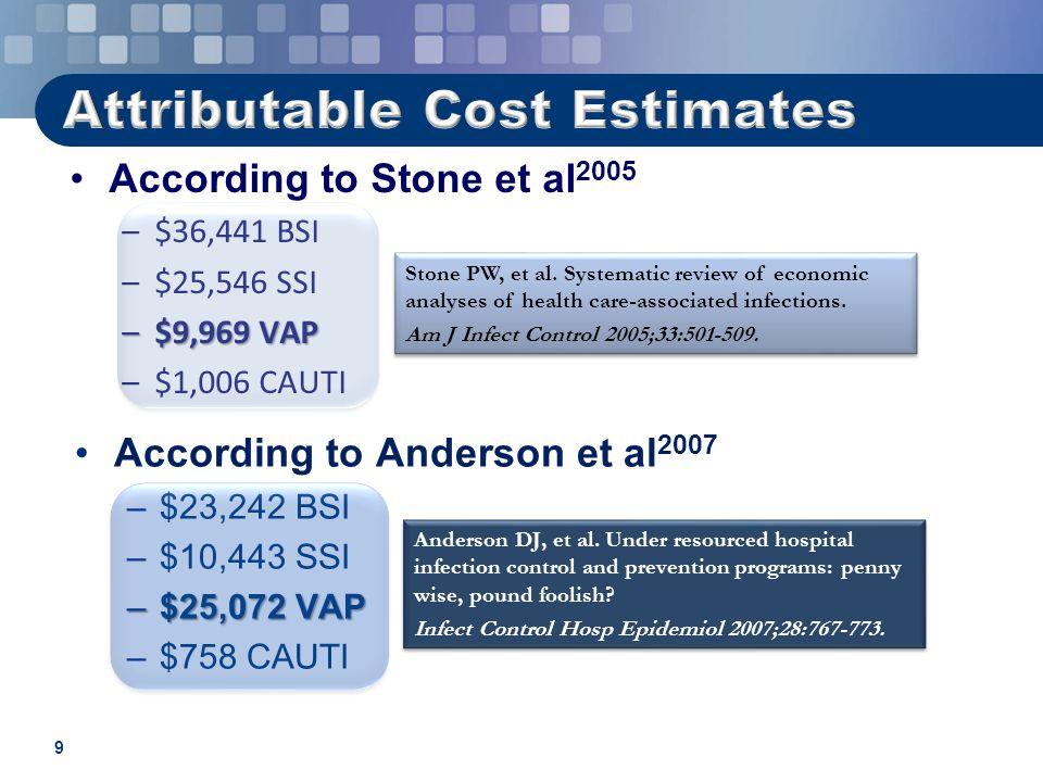 9 According to Stone et al 2005 –$36,441 BSI –$25,546 SSI –$9,969 VAP –$1,006 CAUTI According to Anderson et al 2007 –$23,242 BSI –$10,443 SSI –$25,07