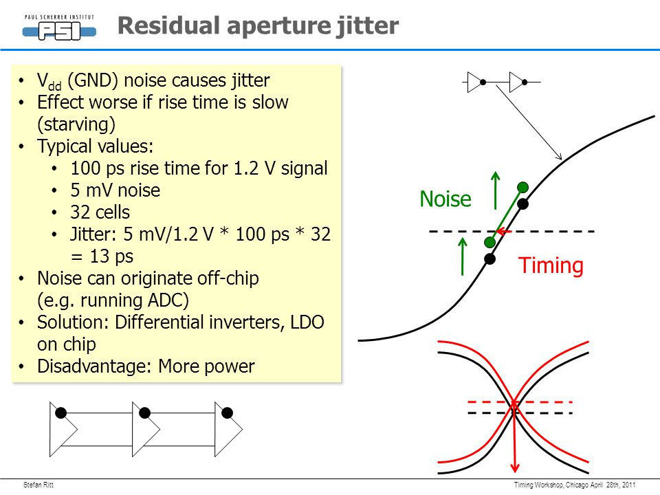 Stefan Ritt Matching (inverter-to-inverter variation by statistical limits in doping) is fixed over time and can be corrected PLL phase jitter is typical 25 ps can can be corrected for with separate timing channel (DRS4: 8+1 channels) Residual cell jitter caused by V dd noise, short delay line is better Typical SCA PLL April 28th, 2011Timing Workshop, Chicago T Q Phase Comparator External Reference Clock Inverter Chain loop filter down 11 22 sampling speed control PLL up