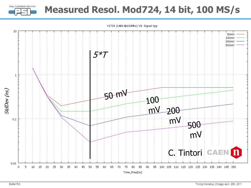Stefan Ritt Effect of write bus April 28th, 2011Timing Workshop, Chicago DRS3: 300 MHz with 2  m width Length: 3500 u Widths: 4x8u, 4x14u (beginning/end of bus)