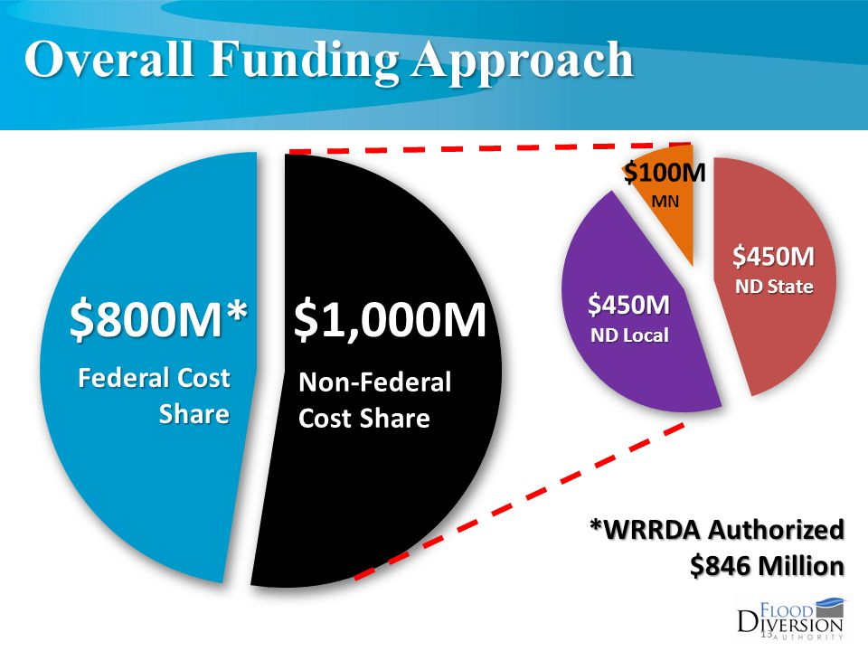 Overall Funding Approach Federal Cost Share Non-Federal Cost Share 13 $450M ND State $100M MN $450M ND Local $800M*$1,000M *WRRDA Authorized $846 Million