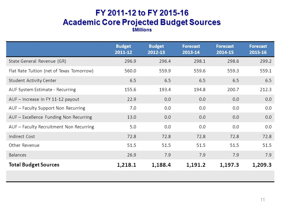 FY 2011-12 to FY 2015-16 Academic Core Projected Budget Sources $Millions 11 Budget 2011-12 Budget 2012-13 Forecast 2013-14 Forecast 2014-15 Forecast 2015-16 State General Revenue (GR)296.9296.4298.1298.6299.2 Flat Rate Tuition (net of Texas Tomorrow)560.0559.9559.6559.3559.1 Student Activity Center6.5 AUF System Estimate - Recurring155.6193.4194.8200.7212.3 AUF – Increase in FY 11-12 payout22.90.0 AUF – Faculty Support Non Recurring7.00.0 AUF – Excellence Funding Non Recurring13.00.0 AUF – Faculty Recruitment Non Recurring5.00.0 Indirect Cost72.8 Other Revenue51.5 Balances26.97.9 Total Budget Sources 1,218.11,188.41,191.21,197.31,209.3