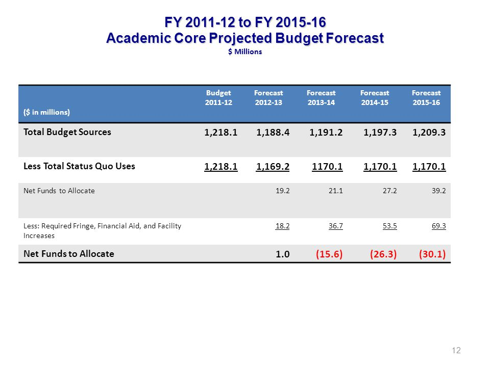 FY 2011-12 to FY 2015-16 Academic Core Projected Budget Forecast $ Millions 12 ($ in millions) Budget 2011-12 Forecast 2012-13 Forecast 2013-14 Forecast 2014-15 Forecast 2015-16 Total Budget Sources 1,218.11,188.41,191.21,197.31,209.3 Less Total Status Quo Uses 1,218.11,169.21170.11,170.1 Net Funds to Allocate19.221.127.239.2 Less: Required Fringe, Financial Aid, and Facility Increases 18.236.753.569.3 Net Funds to Allocate 1.0(15.6)(26.3)(30.1)