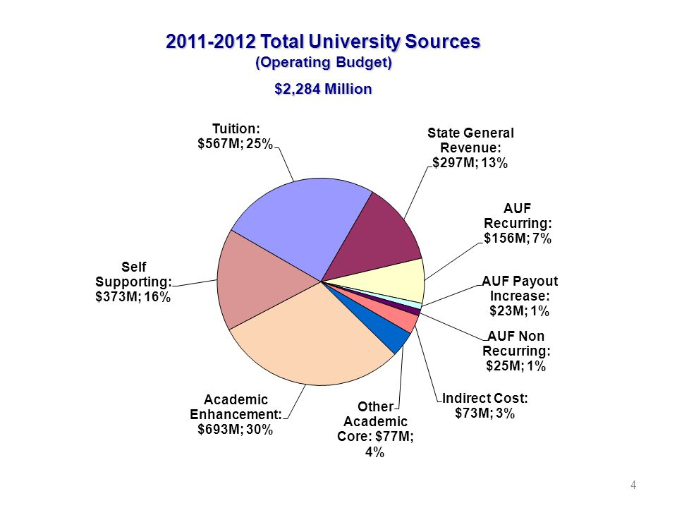 4 2011-2012 Total University Sources (Operating Budget) $2,284 Million