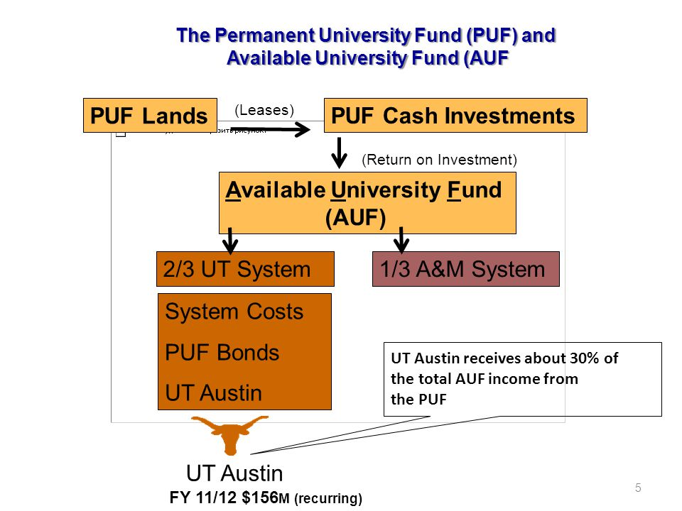 5 The Permanent University Fund (PUF) and Available University Fund (AUF PUF Lands Available University Fund (AUF) 2/3 UT System1/3 A&M System System Costs PUF Bonds UT Austin UT Austin receives about 30% of the total AUF income from the PUF UT Austin FY 11/12 $156 M (recurring) PUF Cash Investments (Leases) (Return on Investment)