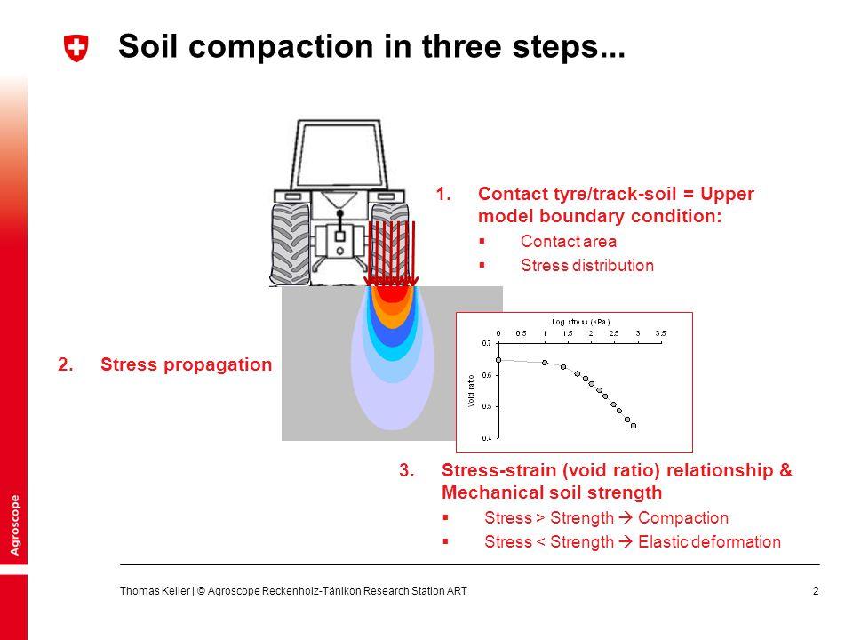 3 Kolloquium FB31 | Bodenverdichtung Thomas Keller | © Agroscope Reckenholz-Tänikon Research Station ART Stress propagation in soil