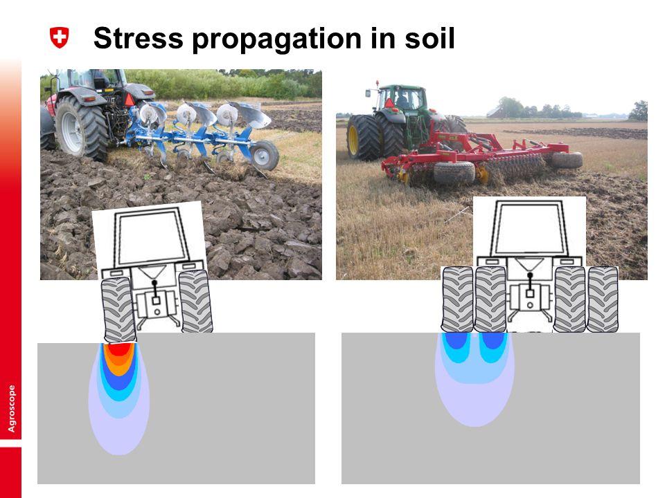 14 Thomas Keller | © Agroscope Reckenholz-Tänikon Research Station ART Measuring stress distribution at the tyre- soil interface Photos: Per Schjønning 1 2 3 4