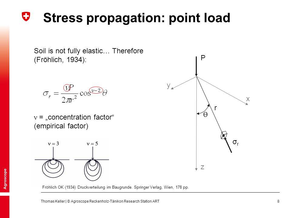 9 σzσz PiPi zizi Stress propagation: Söhne's summation procedure Söhne W (1953) Druckverteilung im Boden und Bodenverformung unter Schlepperreifen.