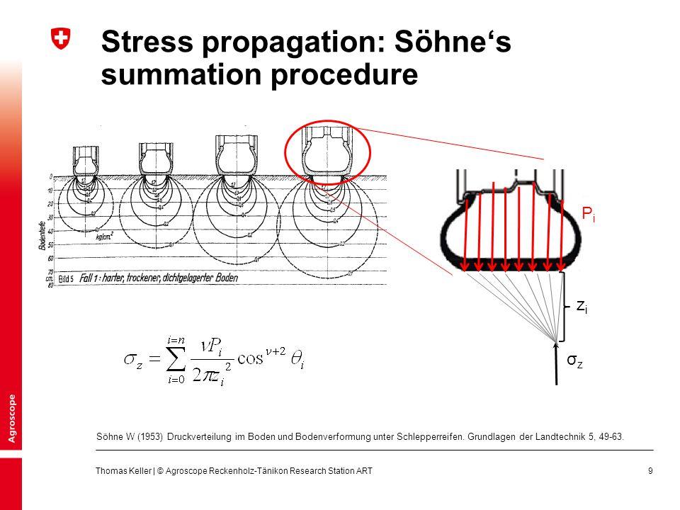 20 Thomas Keller | © Agroscope Reckenholz-Tänikon Research Station ART Stress propagation in soil: Simulation vs.