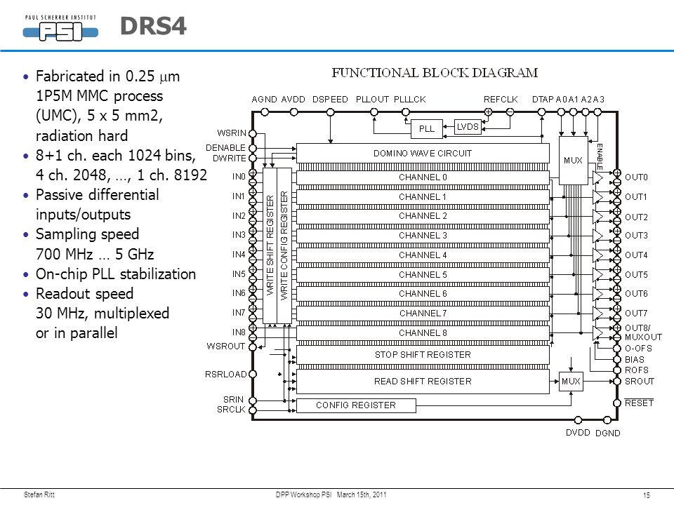 Stefan Ritt 14 March 15th, 2011DPP Workshop PSI DRS History Temperature Dependence ~kT DRS2 I DRS3 0.2 pF 20 pF DRS1 Tiny signal DRS4 PLL-regulated Sa
