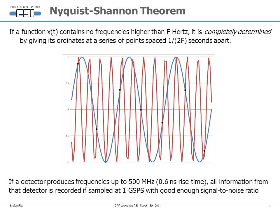 Stefan Ritt 6 March 15th, 2011DPP Workshop PSI Nyquist-Shannon Theorem If a function x(t) contains no frequencies higher than F Hertz, it is completely determined by giving its ordinates at a series of points spaced 1/(2F) seconds apart.