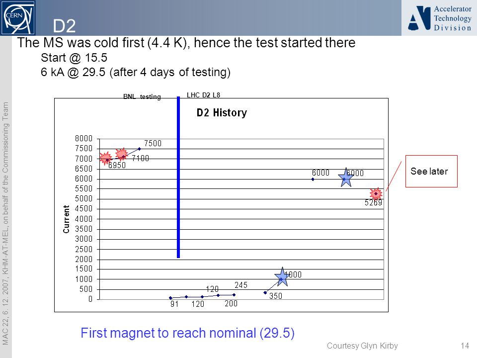 MAC 22, 6. 12. 2007, KHM-AT-MEL, on behalf of the Commissioning Team 14 BNL testing LHC D2 L8 First magnet to reach nominal (29.5) The MS was cold fir