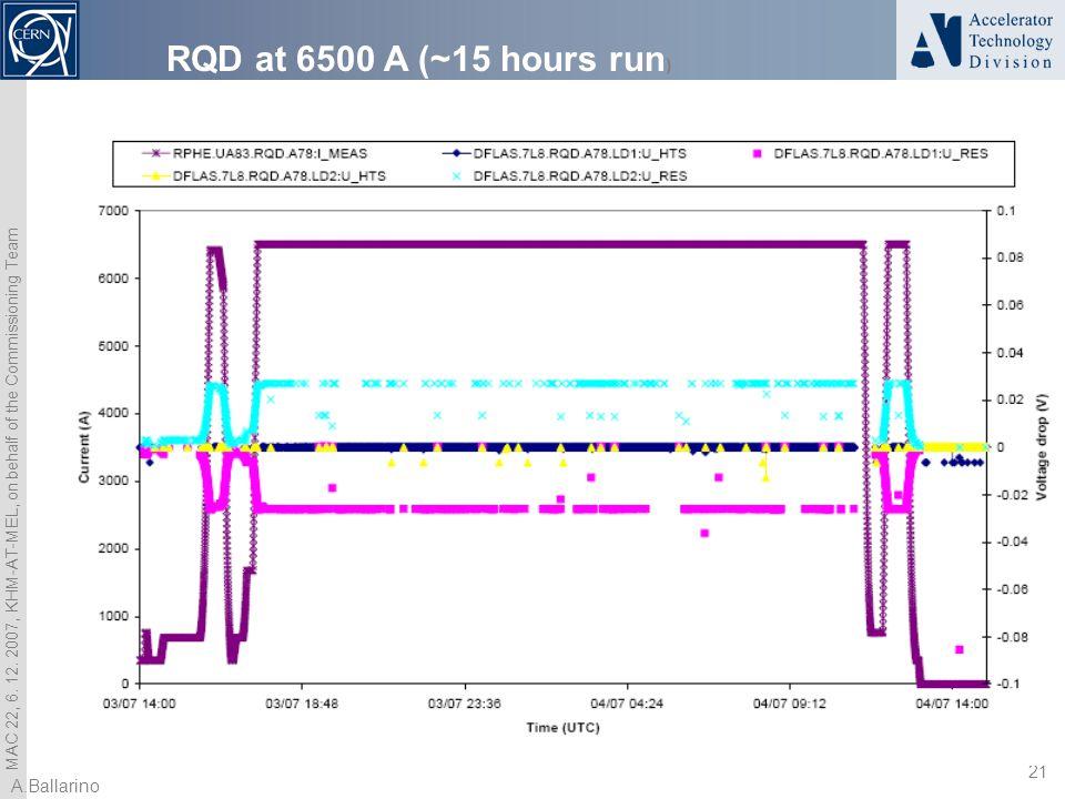 MAC 22, 6. 12. 2007, KHM-AT-MEL, on behalf of the Commissioning Team 21 A.Ballarino RQD at 6500 A (~15 hours run )