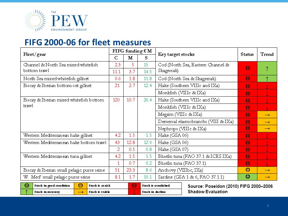 8 FIFG for fleet measures Source: Poseidon (2010) FIFG 2000–2006 Shadow Evaluation