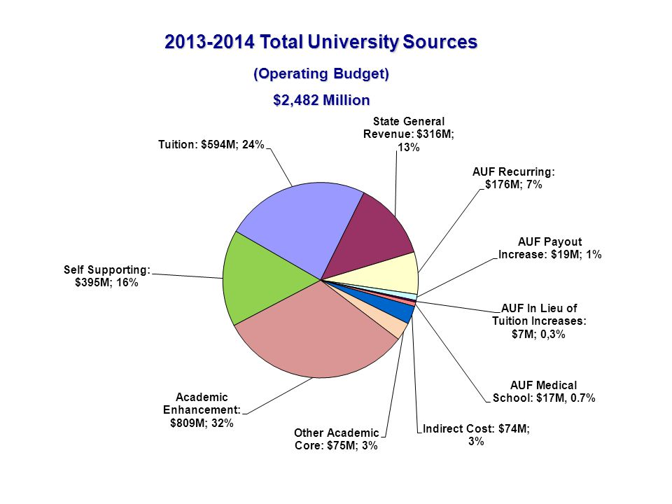 The Permanent University Fund (PUF) PUF Lands Available University Fund (AUF) 2/3 UT System1/3 A&M System System Costs PUF Bonds UT Austin UT Austin receives about 30% of the total AUF income from the PUF UT Austin FY 12/13 $176 M (recurring) PUF Cash Investments (Leases)