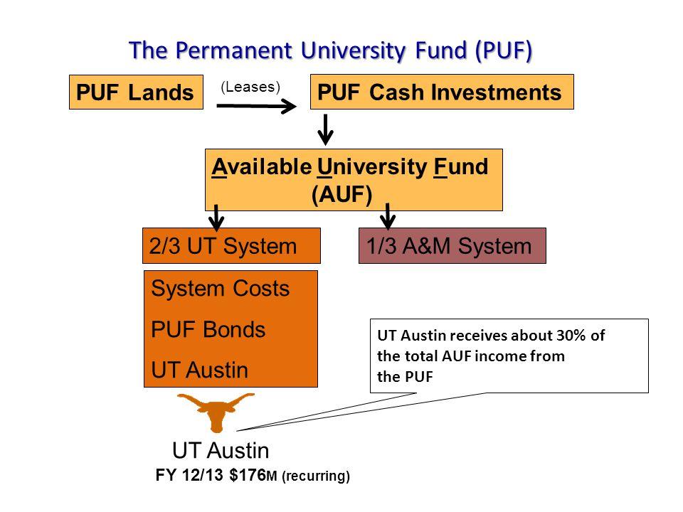2013-2014 Total University Uses (Operating Budget) $2,482 Million