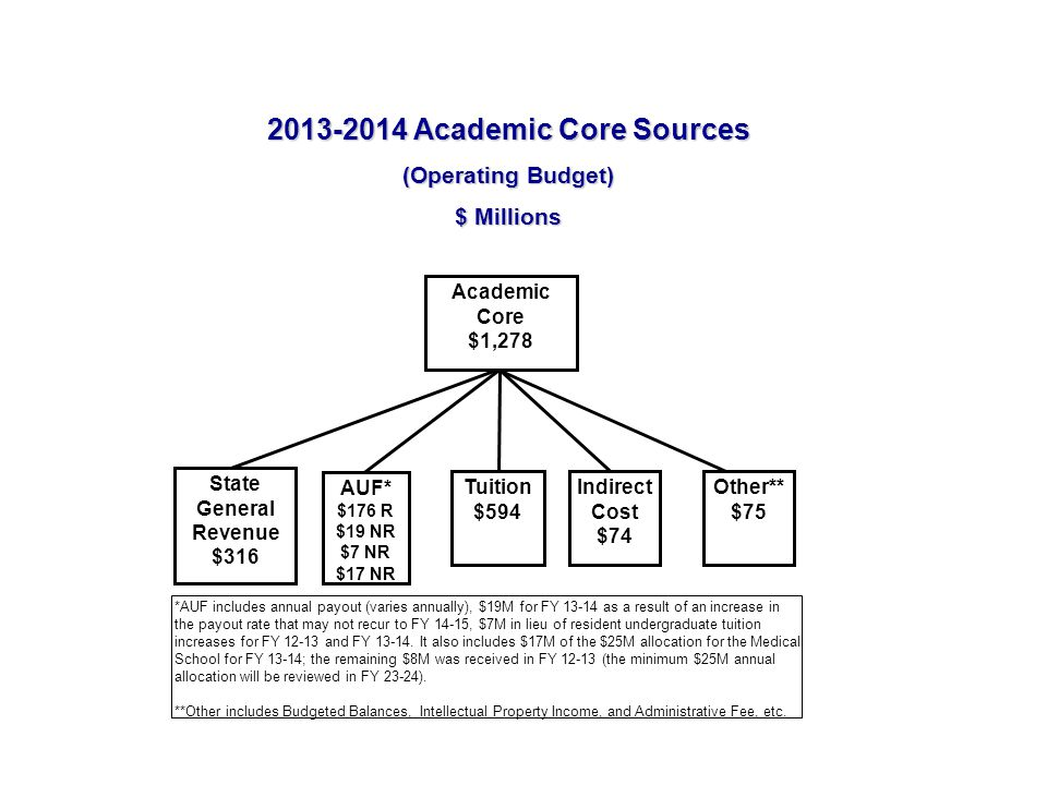 2013-2014 Academic Core Sources (Operating Budget) $ Millions State General Revenue $316 Tuition $594 Academic Core $1,278 Other** $75 Indirect Cost $74 AUF* $176 R $19 NR $7 NR $17 NR *AUF includes annual payout (varies annually), $19M for FY 13-14 as a result of an increase in the payout rate that may not recur to FY 14-15, $7M in lieu of resident undergraduate tuition increases for FY 12-13 and FY 13-14.
