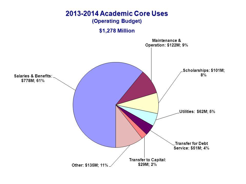2013-2014 Academic Core Salaries & Benefits (Operating Budget) $778 Million