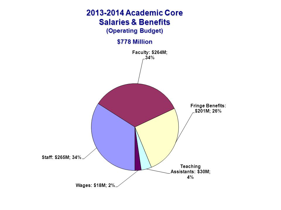 2013-2014 Academic Core Salaries & Benefits (Operating Budget) $778 Million