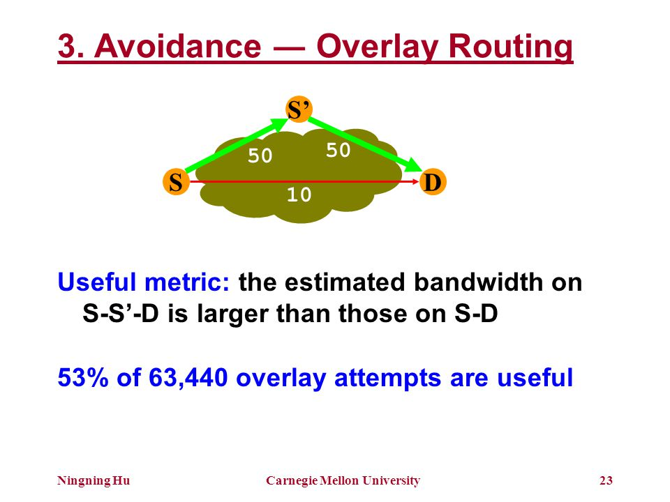 Ningning HuCarnegie Mellon University23 3. Avoidance ― Overlay Routing S S' D 50 10 Useful metric: the estimated bandwidth on S-S'-D is larger than th