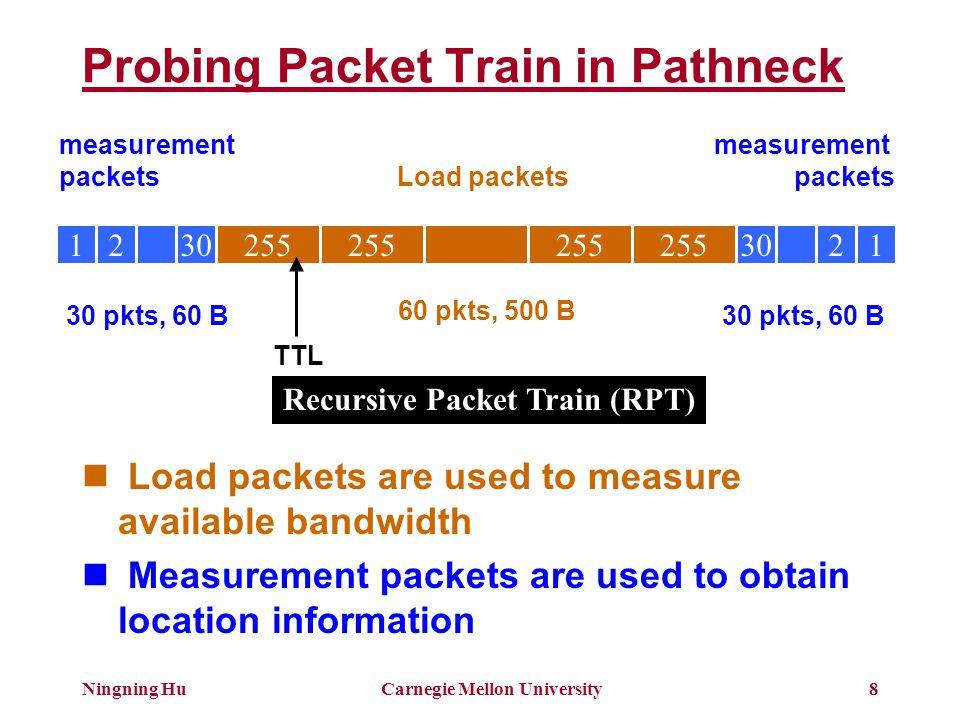 Ningning HuCarnegie Mellon University9 Transmission of RPT 255 12344321 254 123321 253 1221 R1 S R2 R3 000000 g1 g2 g3 253 22 11 252 11 gap values are the raw measurement