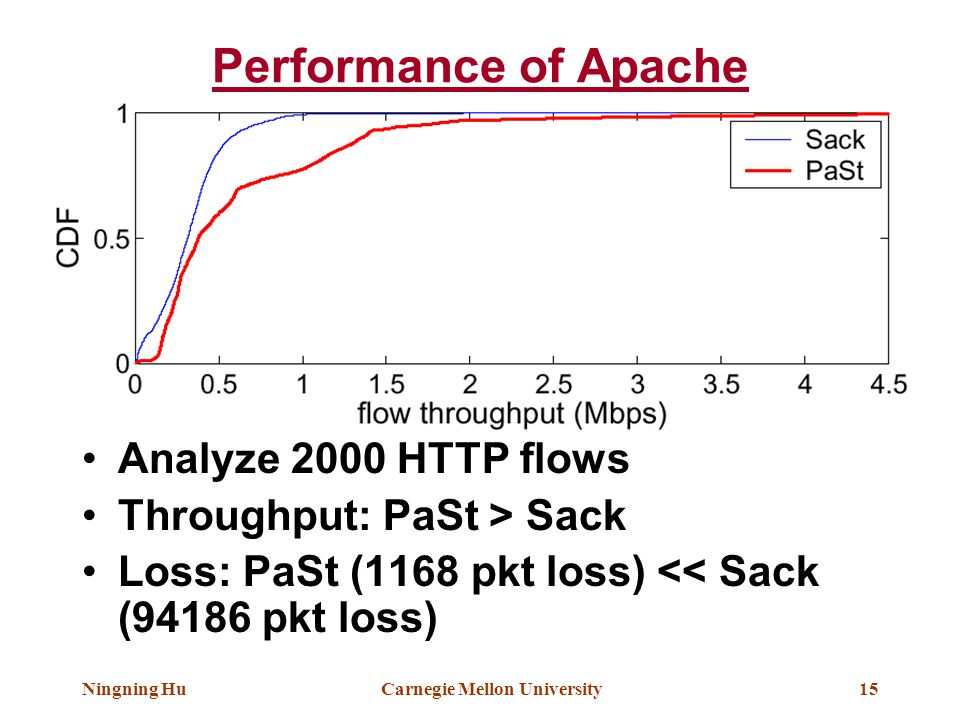 Ningning HuCarnegie Mellon University15 Performance of Apache Analyze 2000 HTTP flows Throughput: PaSt > Sack Loss: PaSt (1168 pkt loss) << Sack (9418