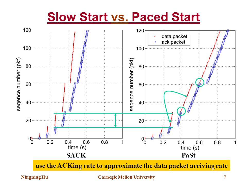Ningning HuCarnegie Mellon University7 SACKPaSt Slow Start vs. Paced Start use the ACKing rate to approximate the data packet arriving rate