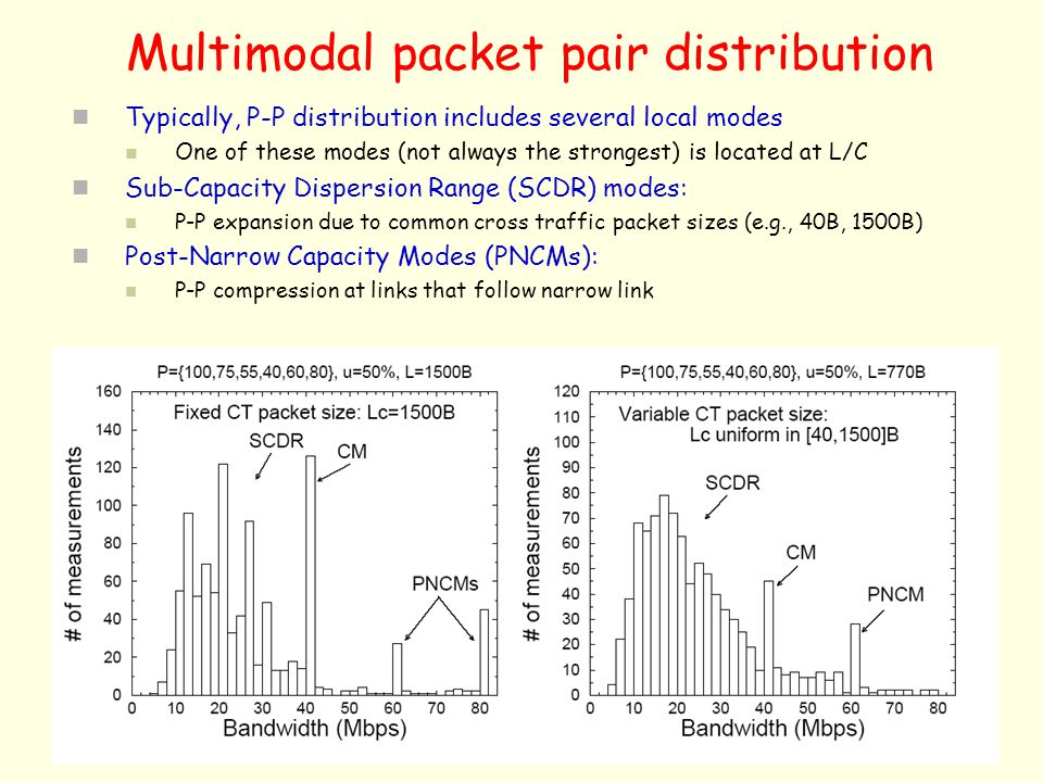 Multimodal packet pair distribution Typically, P-P distribution includes several local modes One of these modes (not always the strongest) is located