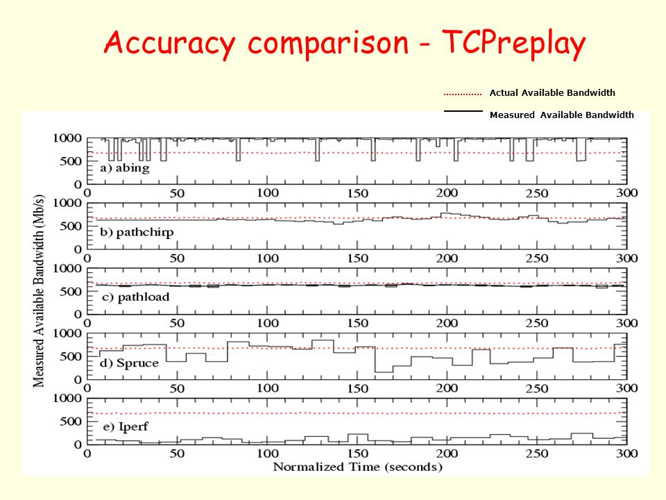 Accuracy comparison - TCPreplay Actual Available Bandwidth Measured Available Bandwidth