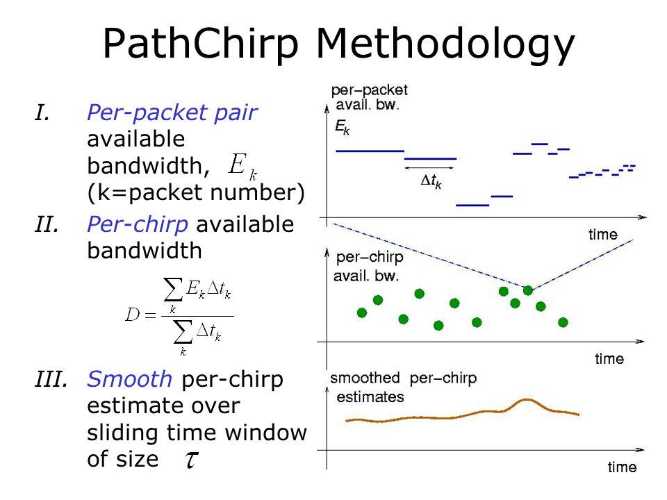 PathChirp Methodology I.Per-packet pair available bandwidth, (k=packet number) II.Per-chirp available bandwidth III.Smooth per-chirp estimate over sli