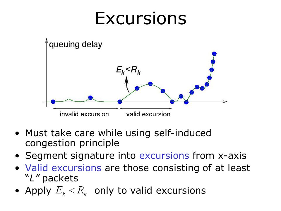 Excursions Must take care while using self-induced congestion principle Segment signature into excursions from x-axis Valid excursions are those consi