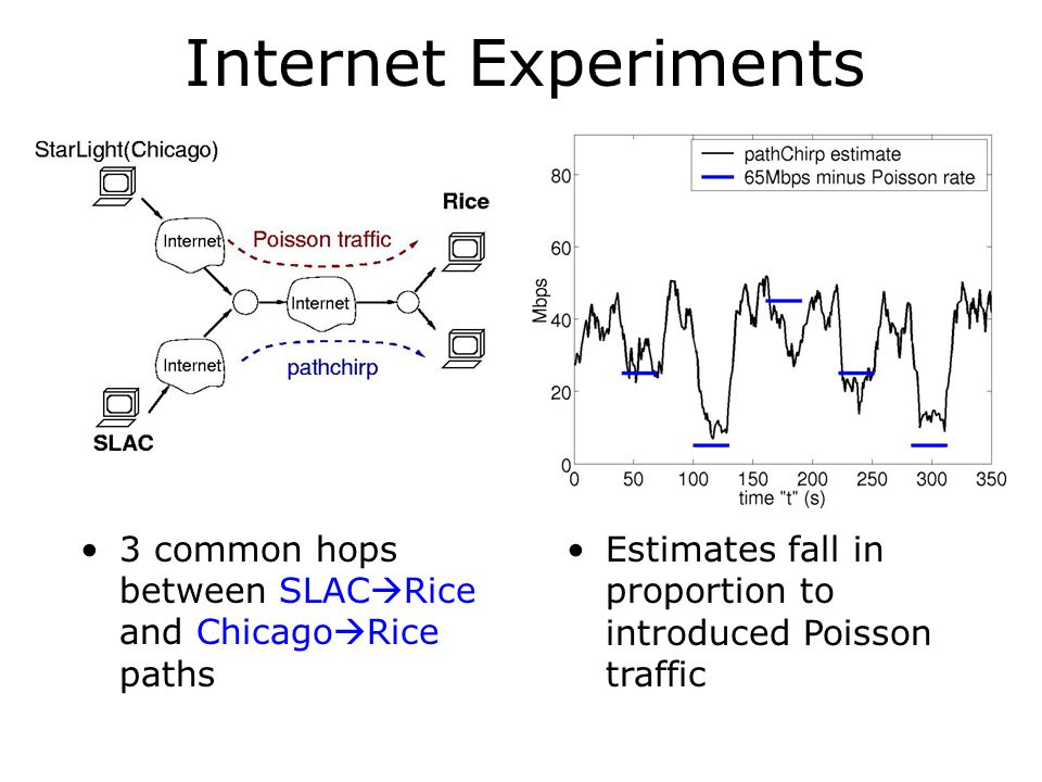 Internet Experiments 3 common hops between SLAC  Rice and Chicago  Rice paths Estimates fall in proportion to introduced Poisson traffic