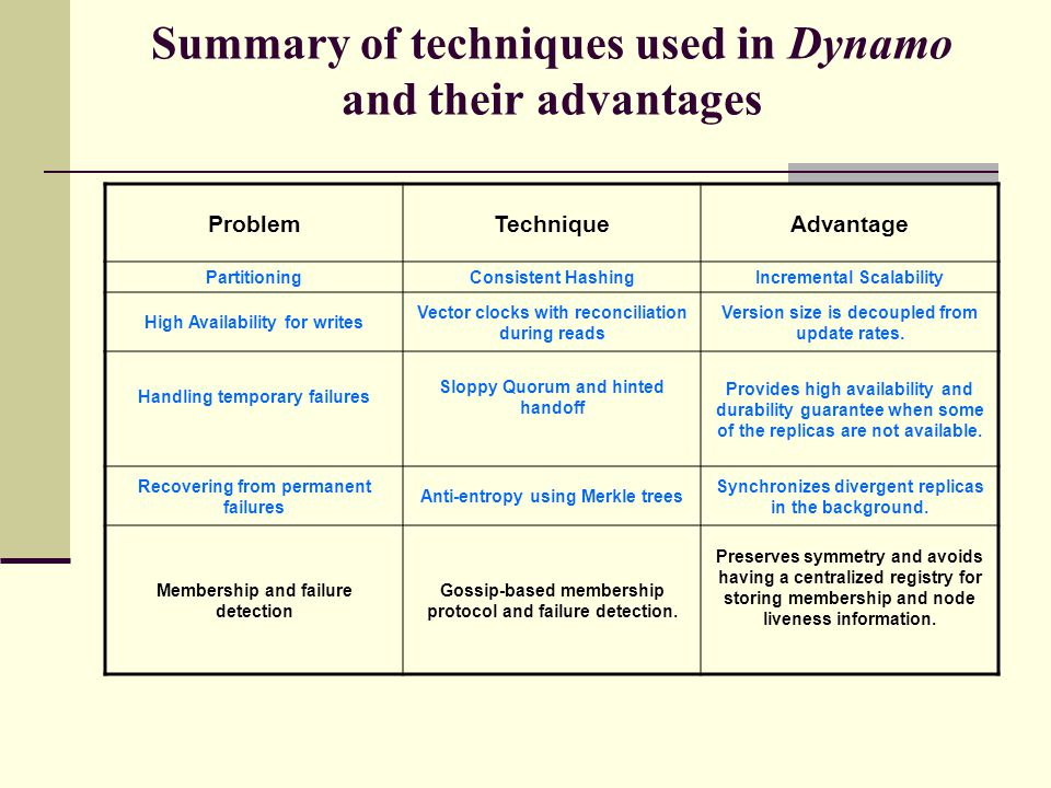 Summary of techniques used in Dynamo and their advantages ProblemTechniqueAdvantage PartitioningConsistent HashingIncremental Scalability High Availability for writes Vector clocks with reconciliation during reads Version size is decoupled from update rates.