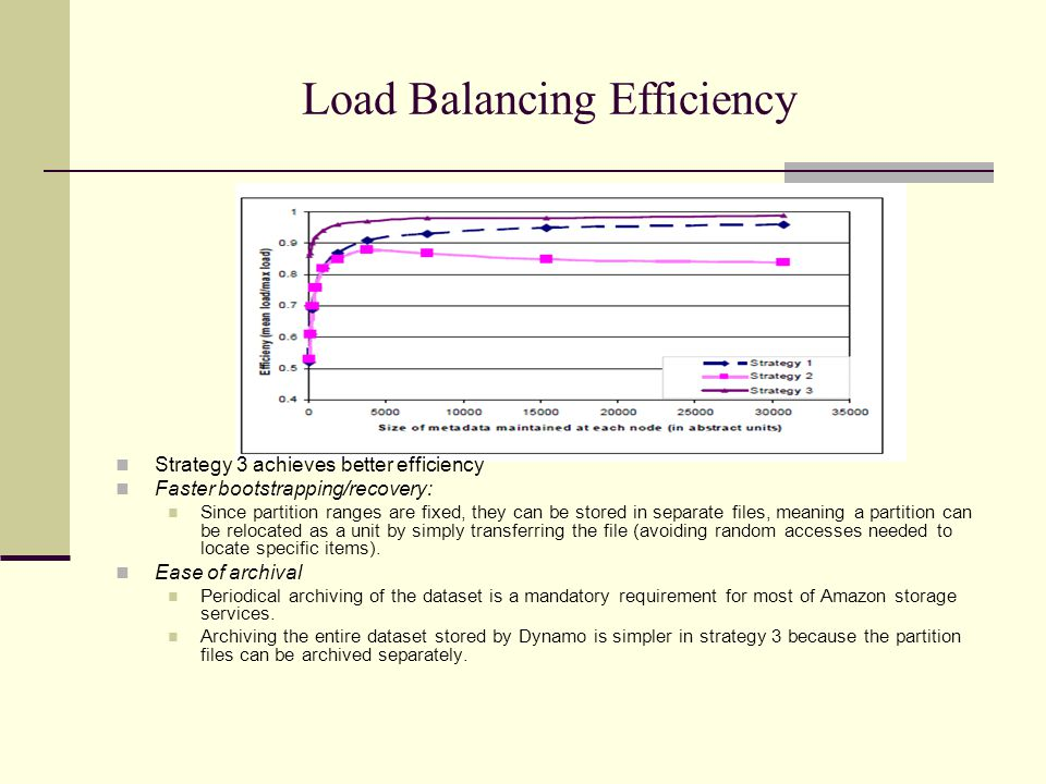 Load Balancing Efficiency Strategy 3 achieves better efficiency Faster bootstrapping/recovery: Since partition ranges are fixed, they can be stored in separate files, meaning a partition can be relocated as a unit by simply transferring the file (avoiding random accesses needed to locate specific items).