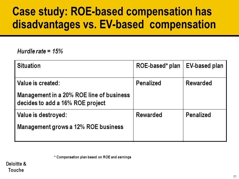 21 Deloitte & Touche Case study: ROE-based compensation has disadvantages vs. EV-based compensation Hurdle rate = 15% SituationROE-based* planEV-based