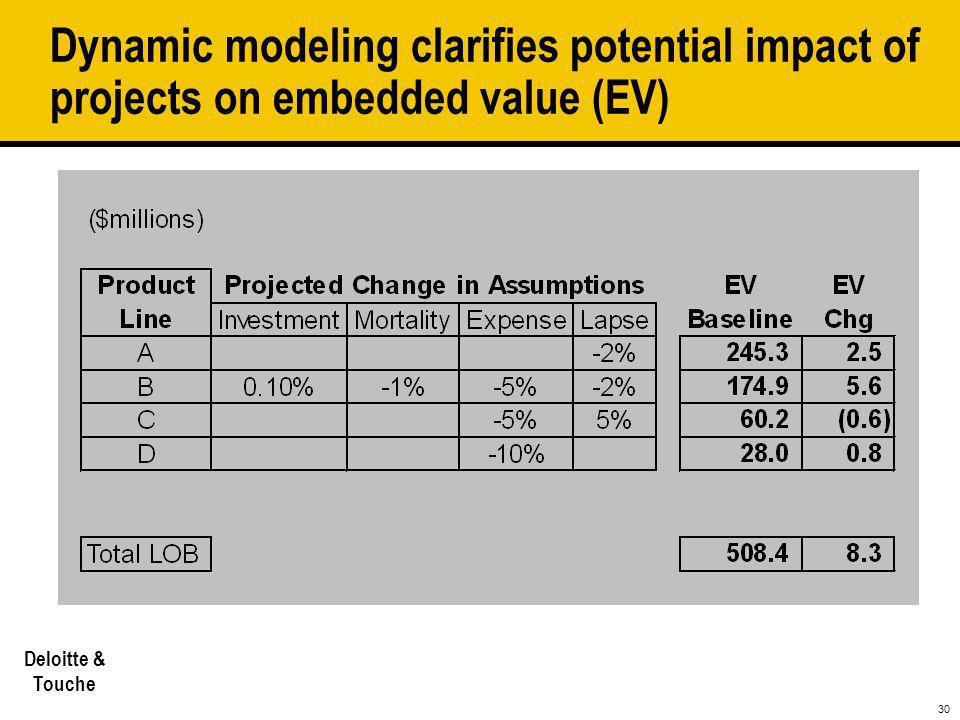 30 Deloitte & Touche Dynamic modeling clarifies potential impact of projects on embedded value (EV)