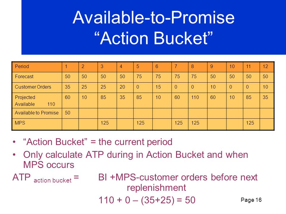Page 15 New Calculation for Projected Available Projected Available = BI + MPS – Max (Customer Orders ; Forecast) Period123456789101112 Forecast50 75
