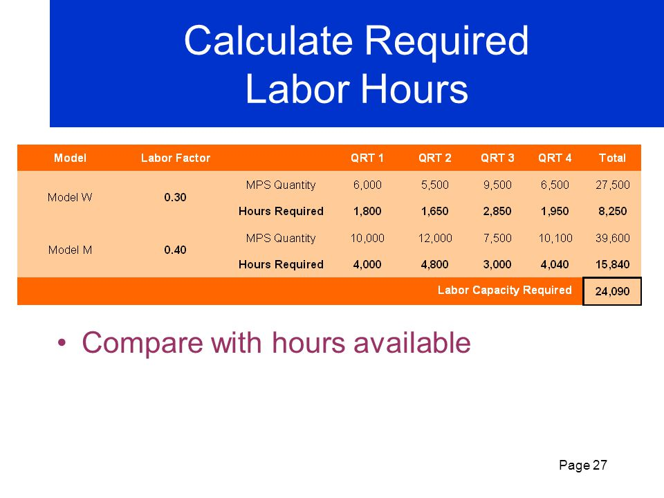 Page 26 Rough-Cut Capacity Planning Determine required resources & proposed workload: Hours/unit