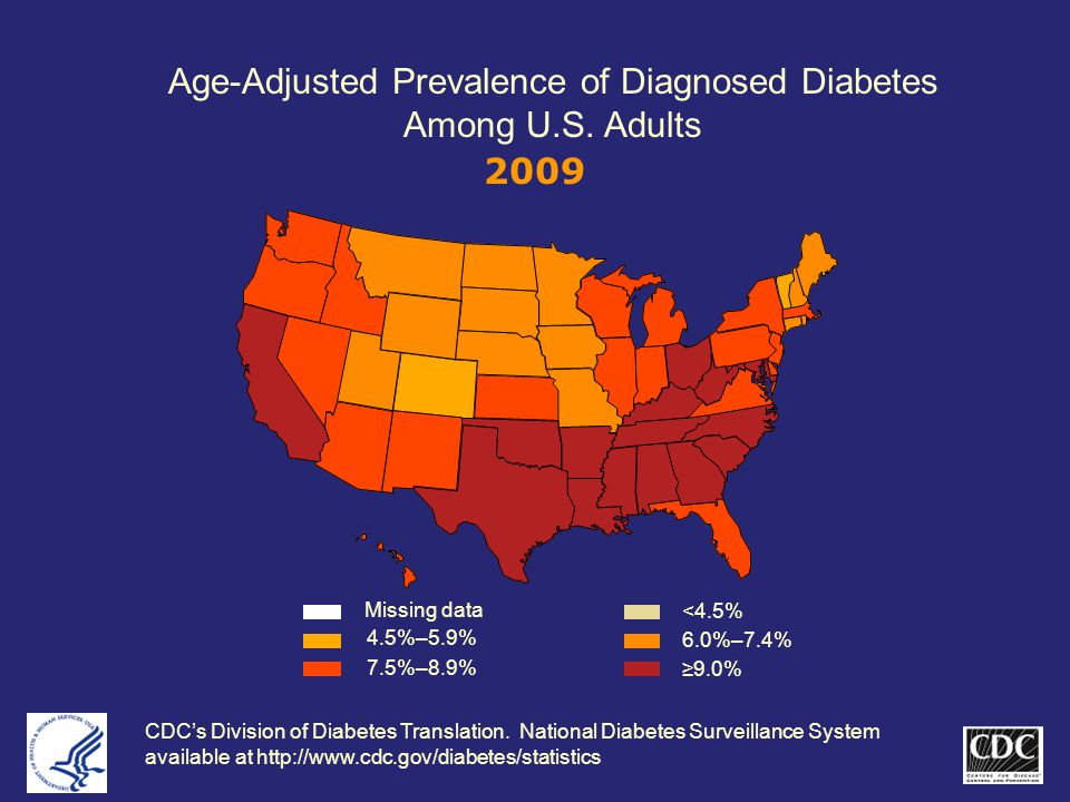 Age-Adjusted Prevalence of Diagnosed Diabetes Among U.S.